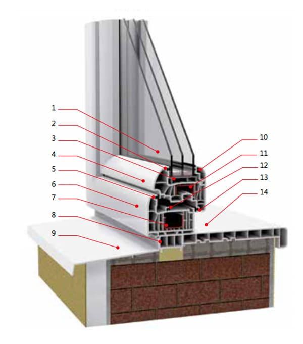 seccion-ventana-pvc-7-camaras-pilar-de-la-horada